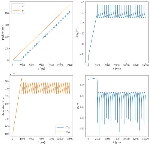 small resolution of evolution of a quasidynamic spring block slider system