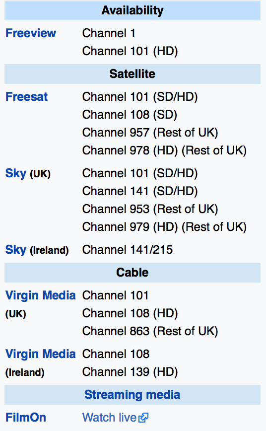 BBC One Northern Ireland Availability - Extracted from Wikipedia