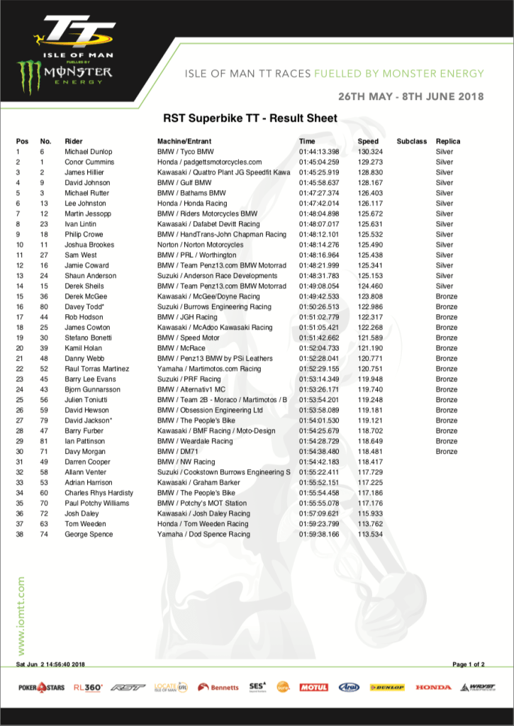 2018 Isle of Man TT : RST Superbike Race Results 02/06/2018