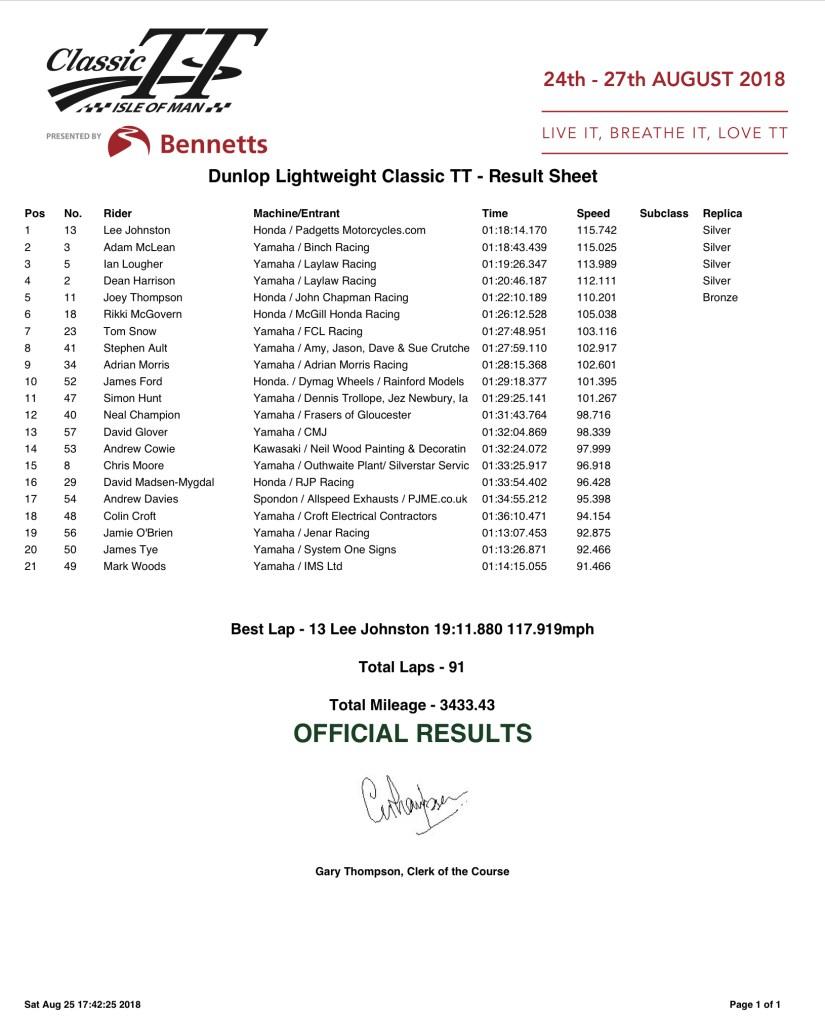 Dunlop Lightweight Classic TT Results