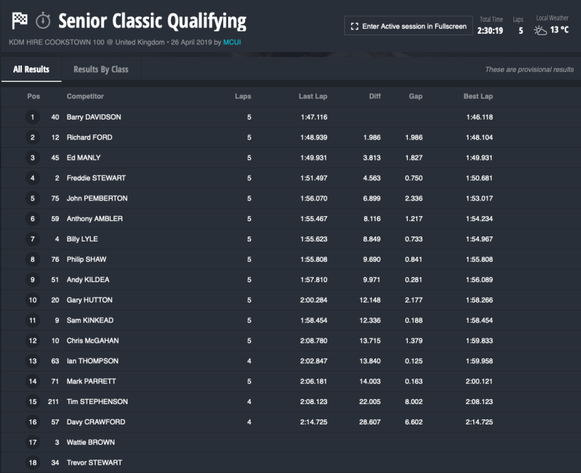 2019 Cookstown 100 Qualifying Session Results : 26/04/2019
