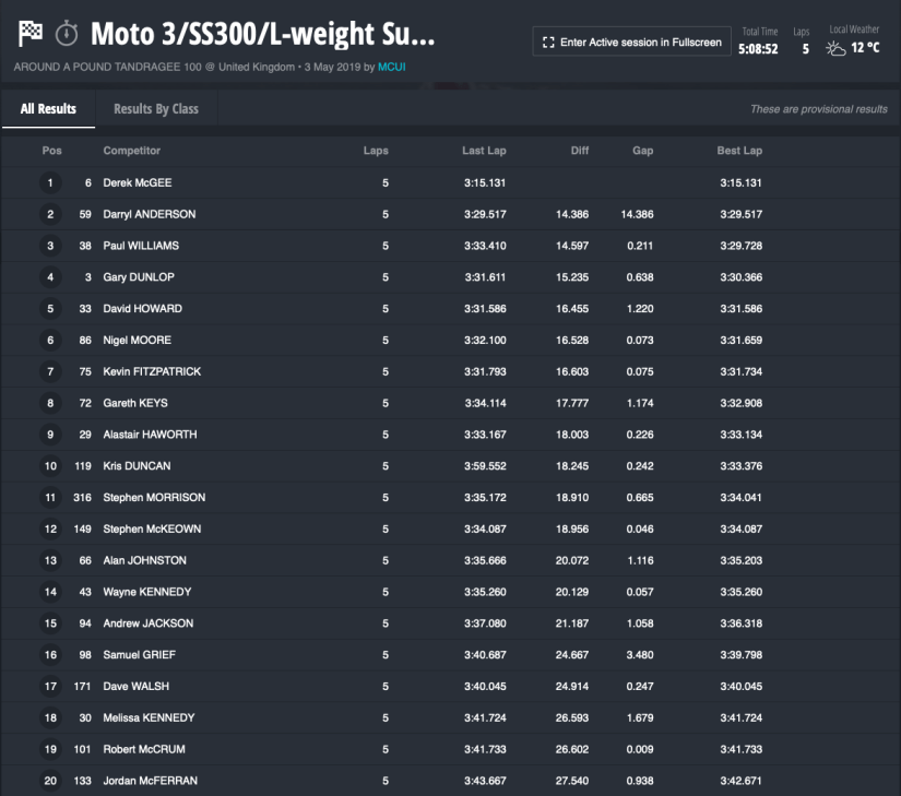 2019 Tandragee 100 Practice Sessions : Moto 3 / SS300 / Lightweight Supersport / Forgotten Era Qualifying