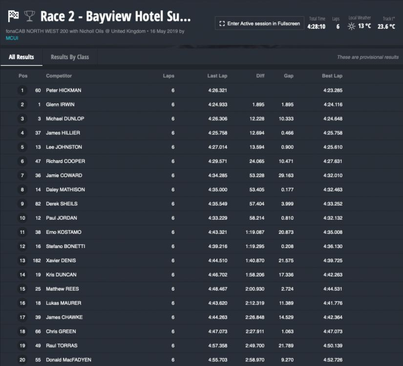 Race 2 – Bayview Hotel Superstock Race (6 laps)