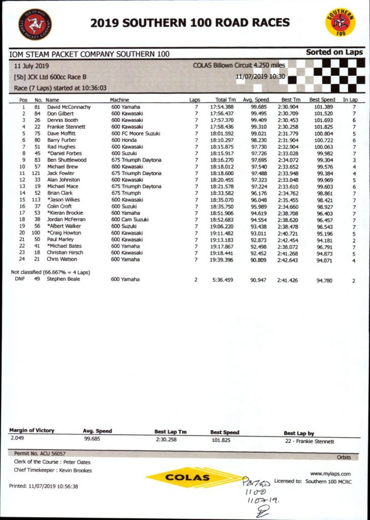 JCK Ltd 600cc Race B