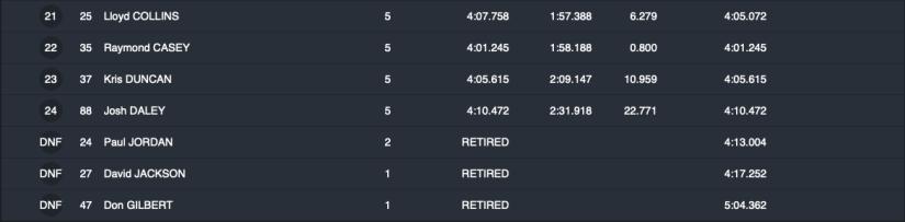 Race 2 : CENTRA WHITEMOUNTAIN SUPERSPORT RACE