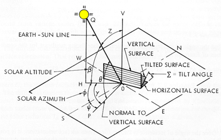 sun diagram elevation mercedes benz radio wiring the carbon neutral design project society of building science visualization varying solar angles