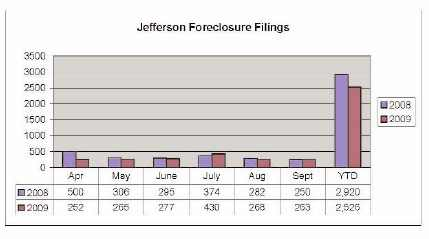 September 2009 Jefferson County Foreclosures