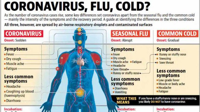 Coronavirus: How it is different from seasonal flu and common cold ...