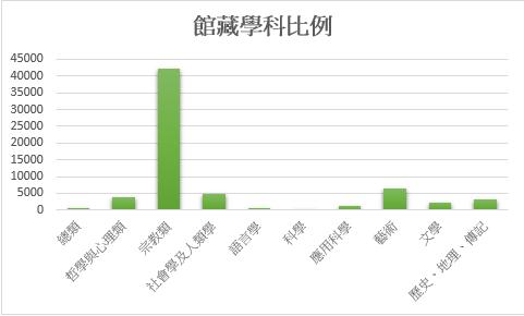 館藏統計 - 基督教臺灣浸會神學院