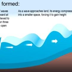 Tsunami Diagram With Labels Greek Architecture Tsunamis 2011 Tohoku Japan By Jack Mcgrew And Noah How Do They Form