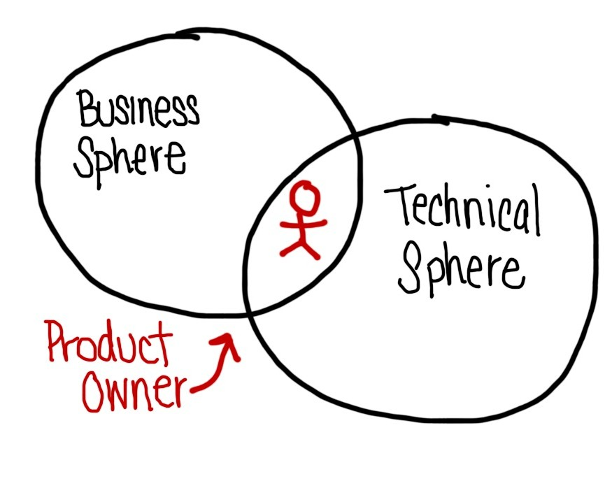 Why Agile Implementations Fail: Lack of Product Owners