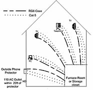 Cable & Phone Wiring