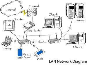 Wireless Configuration Diagram Interface Diagram Wiring
