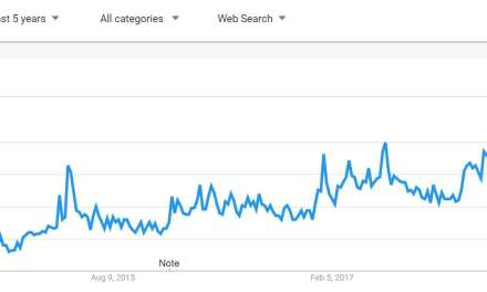 Google Trends Review of Tea Trends – Part 1