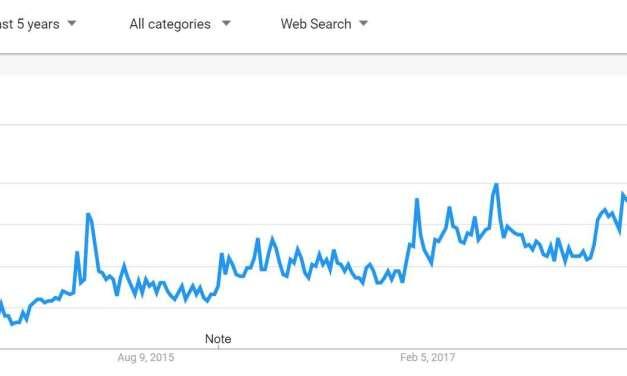 Google Trends Review of Tea Trends – Part 1