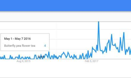 Google Trends Review of Tea Trends – Part 2