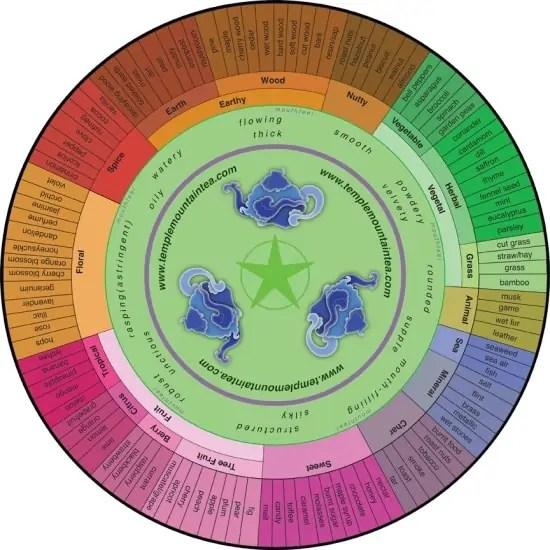 Tea Evaluation Template