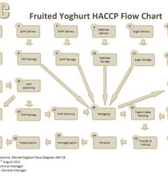 proces flow diagram explanation [ 1485 x 1149 Pixel ]