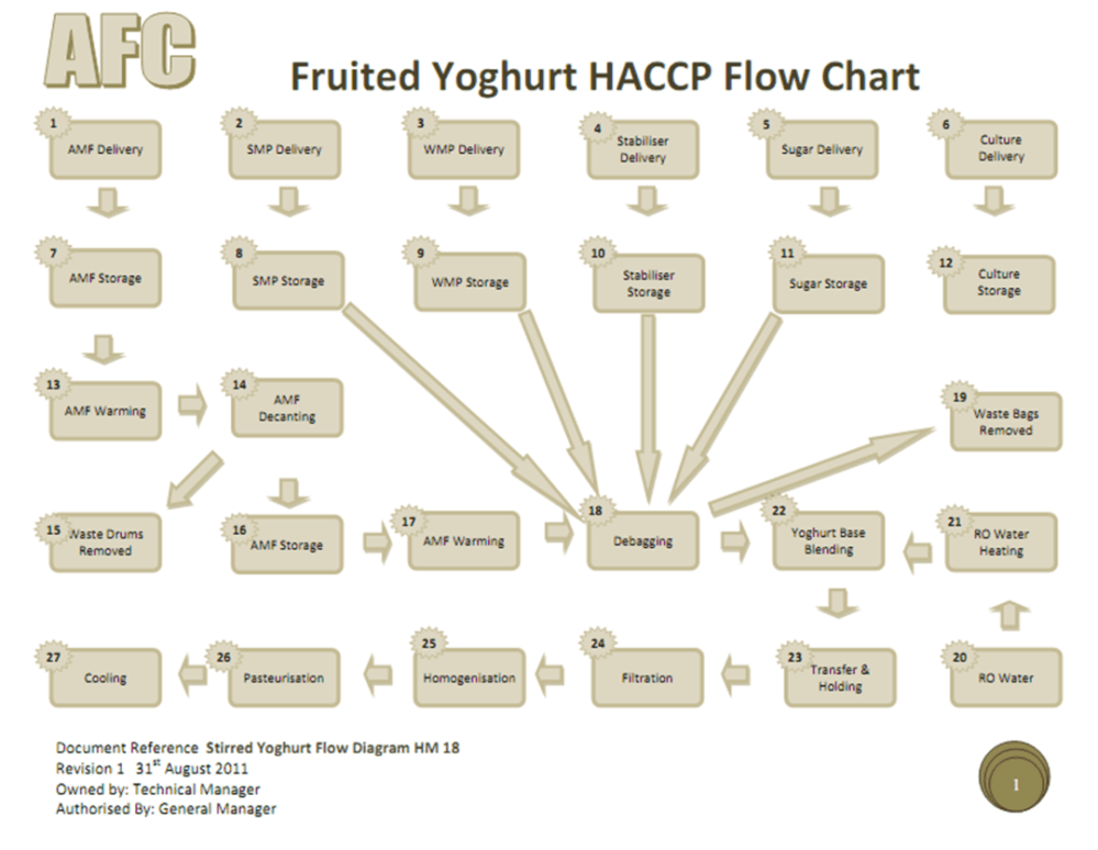medium resolution of proces flow diagram explanation