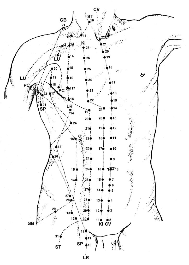 A Two-Minute Guide to Pressure Points