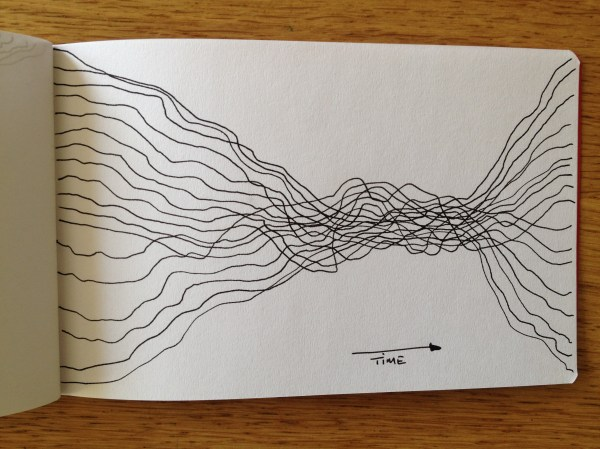Time Drawings Tom Ma Social Sculpture Writing