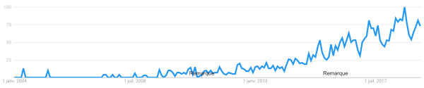 Google trends du mot bikepacking au USA