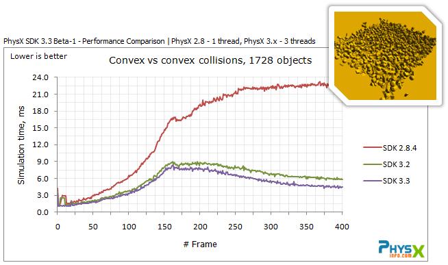 Amélioration des performances et de la stabilité du solveur de solides