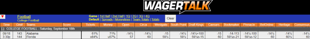 WagerTalk's Live Odds Screen