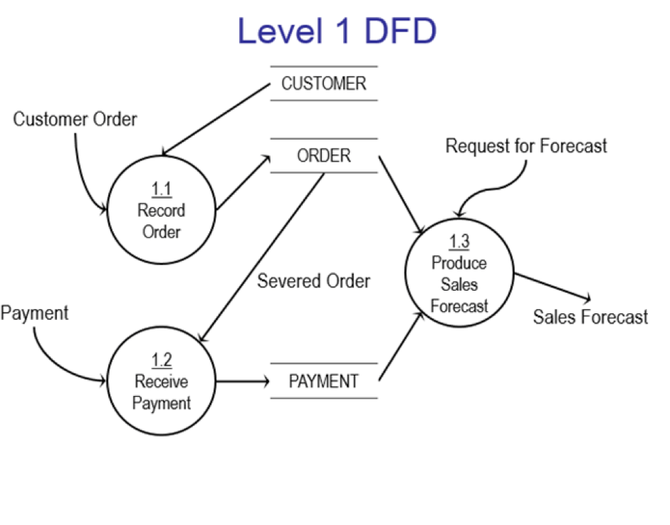Data Flow Diagram Example For Online Shopping ~ DIAGRAM