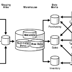 Data Warehouse Architecture Diagram With Explanation Ceiling Fan Light Wiring One Switch Diagrams For Lights Fans And Design Inmon Versus Kimball Tdan Com Figure 1 2 Source Stanford 2003 Warehousing Concepts Https