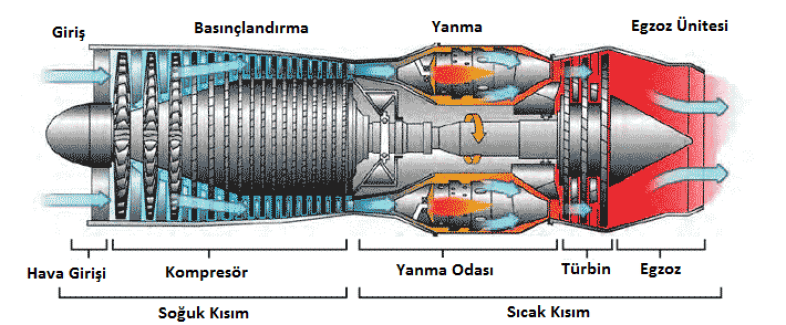 Turbojet Motorlar - MAKİNE