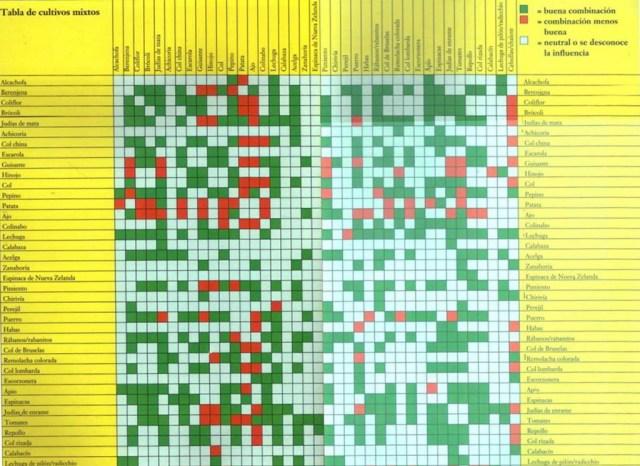 Tabla de compatibilidad de cultivos