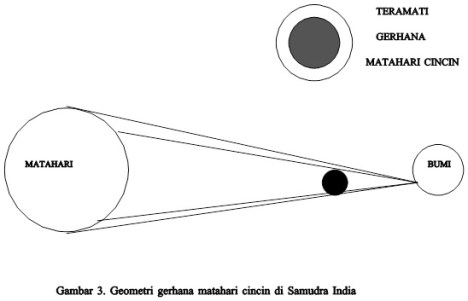 Memahami Gerhana Matahari dan Gerhana Bulan