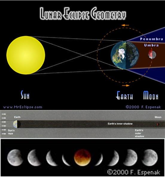 GEOGRAFI Gerhana Matahari dan Gerhana Bulan