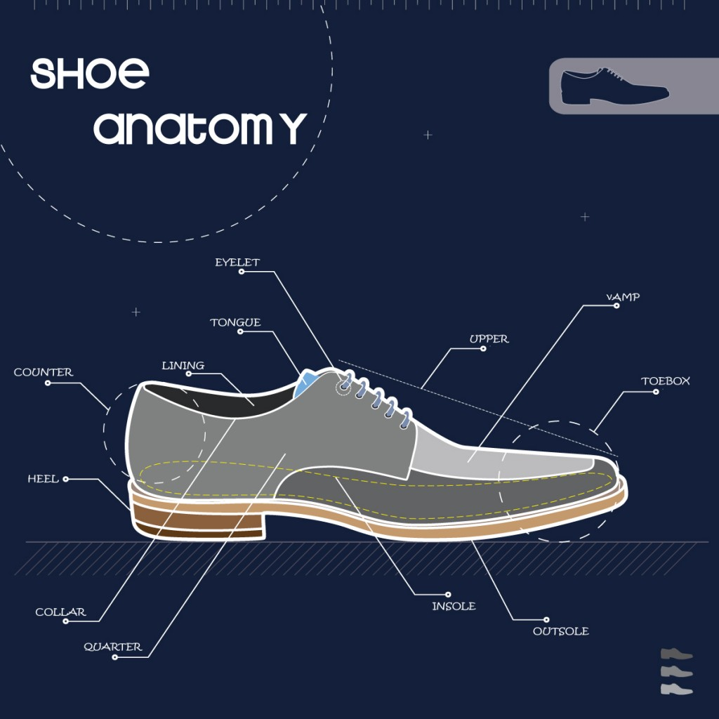 Shoe Anatomy The Basics On Quality Footwear Construction
