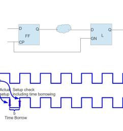 latch setup and hold timing checks basics [ 1123 x 794 Pixel ]