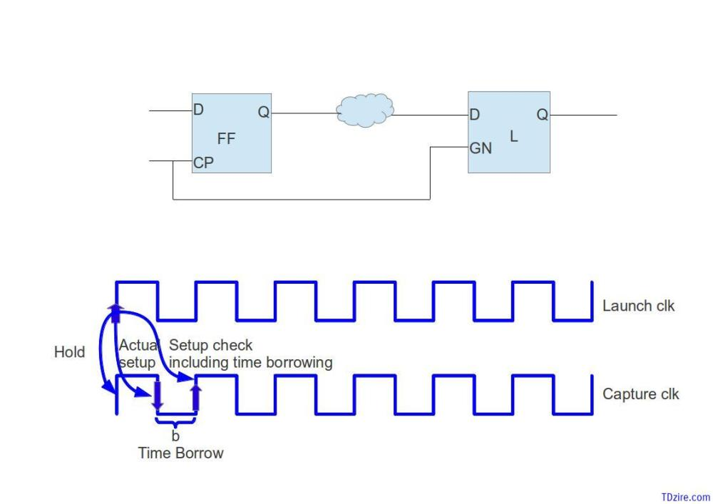 medium resolution of latch setup and hold timing checks basics