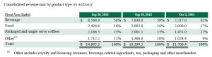 TEABIZ-TeavanaFinancials2013_Consolidated Revenue
