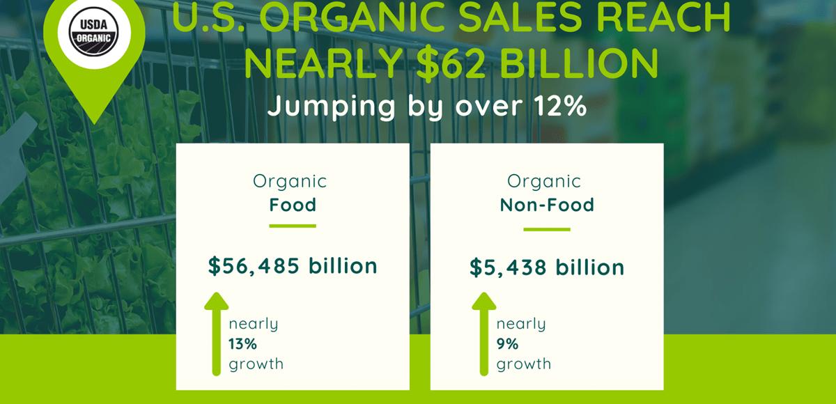 Pandemic Powers Organic Food Growth