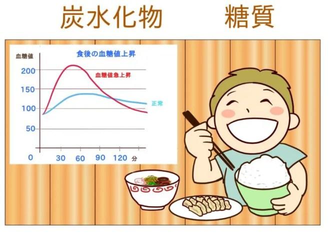 糖質を食べると血糖値が急上昇