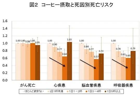 図2 コーヒー摂取と死因別死亡リスク
