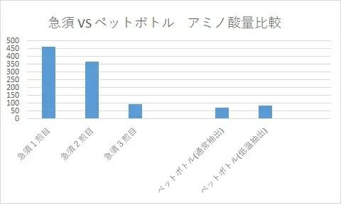 急須で抽出したお茶とペットボトルのお茶のアミノ酸量の比較 グラフ