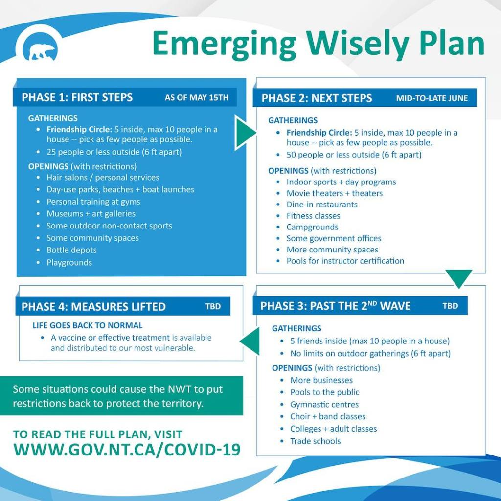 Emerging wisely plan in Canada's North West Territories