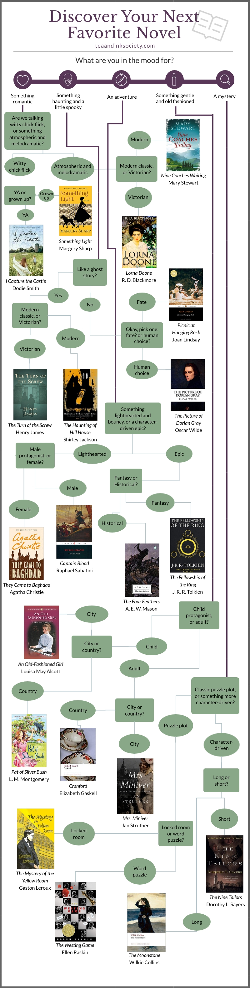 Flowchart to help you choose your next novel