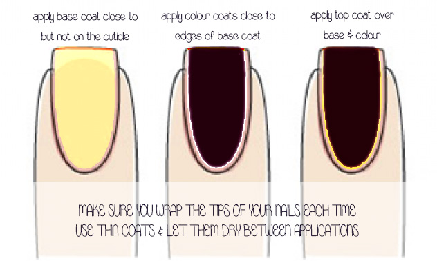 polish application to stop your nail polish chipping and peeling off