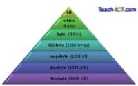 Teach ICT