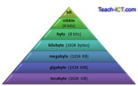 Teach ICT - GCSE ICT - units of storage, bits, bytes ...