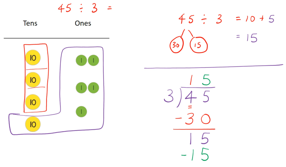 medium resolution of Division - Remainder and Regrouping - TeachableMath