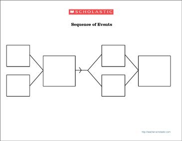 Sequence graphic organizer worksheet