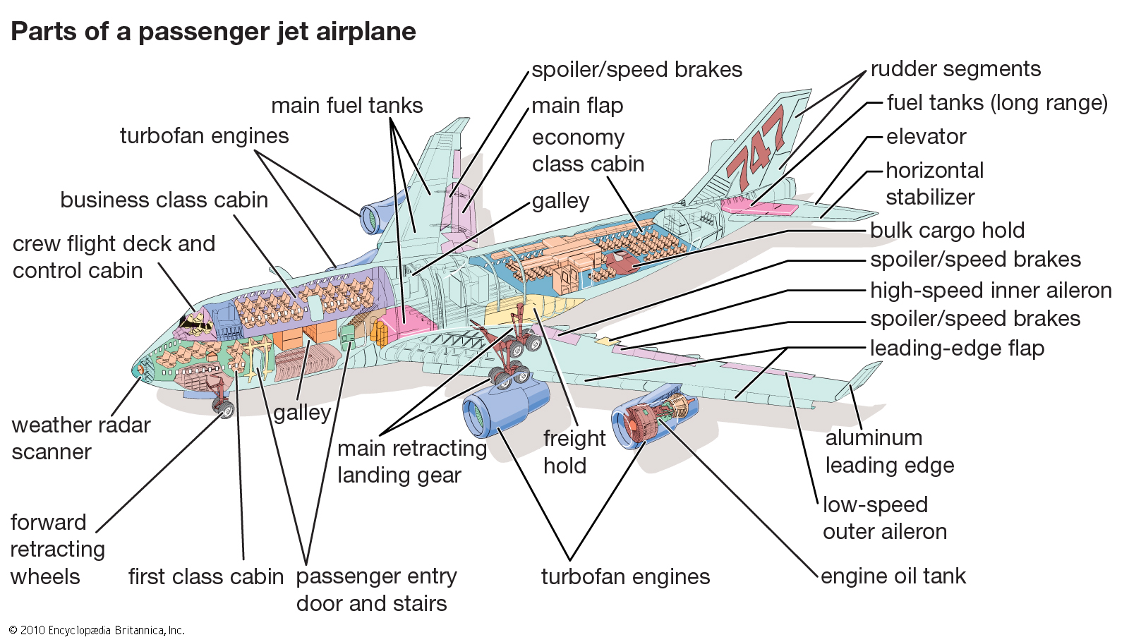 airplane wing parts diagram horn wiring e n g l i s h culture and language blog is